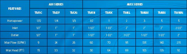 T-Mag Pump Specifications